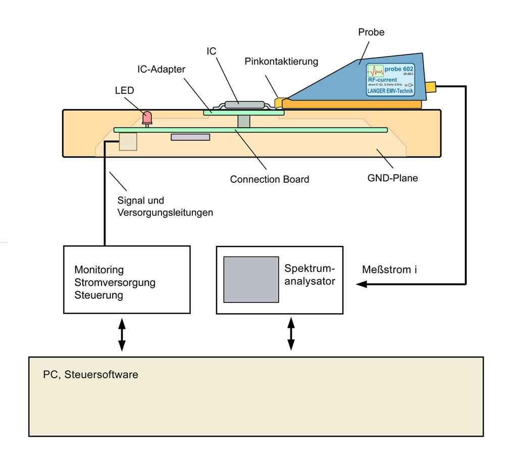 Langer EMV - P600 / P750 set, Leitungsgebundene HF-Messung