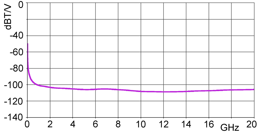 Correction curve flux density [dBµT] / [dBµV]