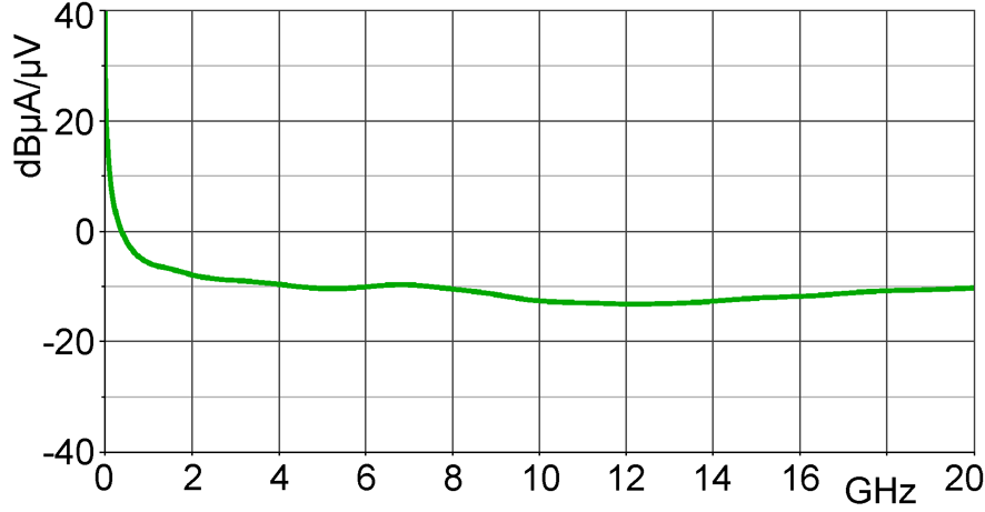 Current correction curve [dBµA] / [dBµV]