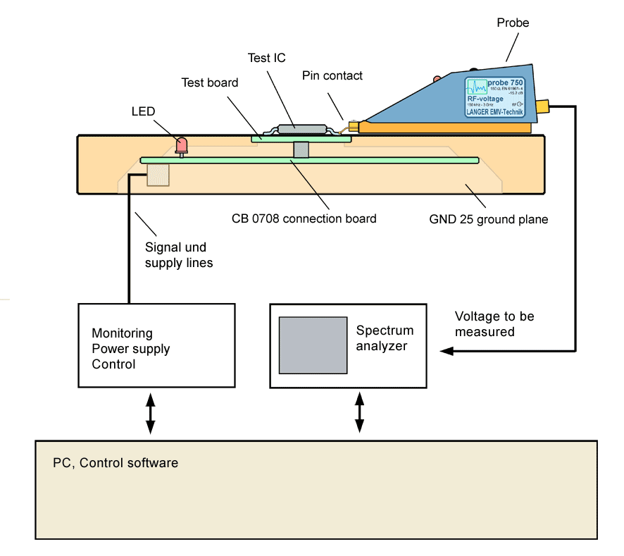 Scheme measurement set-up with P750