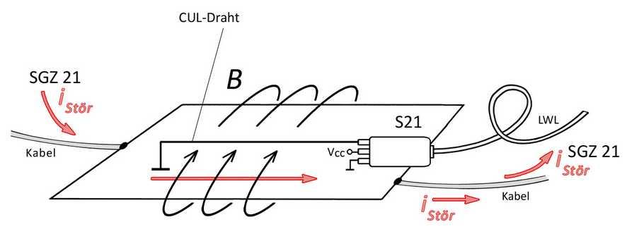 Langer EMV - E1 set, Entwicklungssystem Störfestigkeit